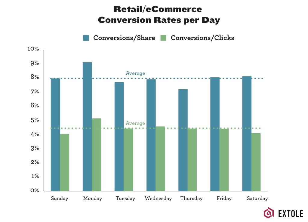 Referral conversions per share and conversions per click were highest on Mondays
