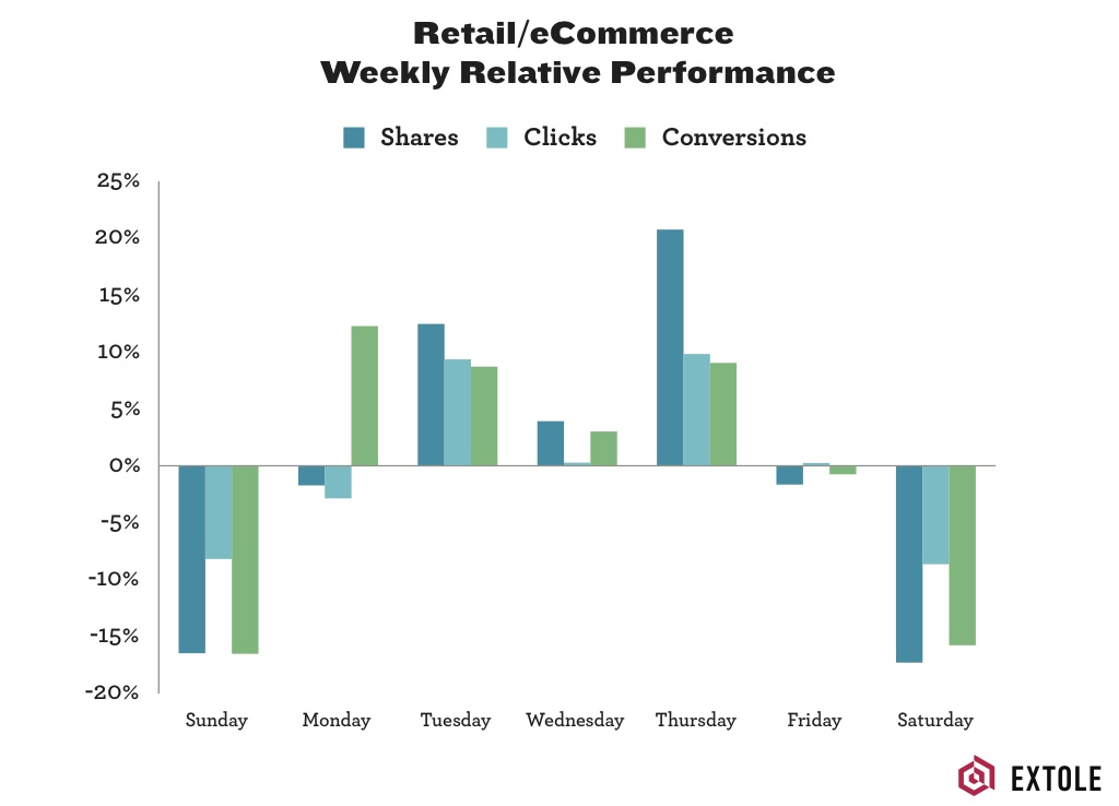 Referral sharing and clicking is higher during the week than on weekends