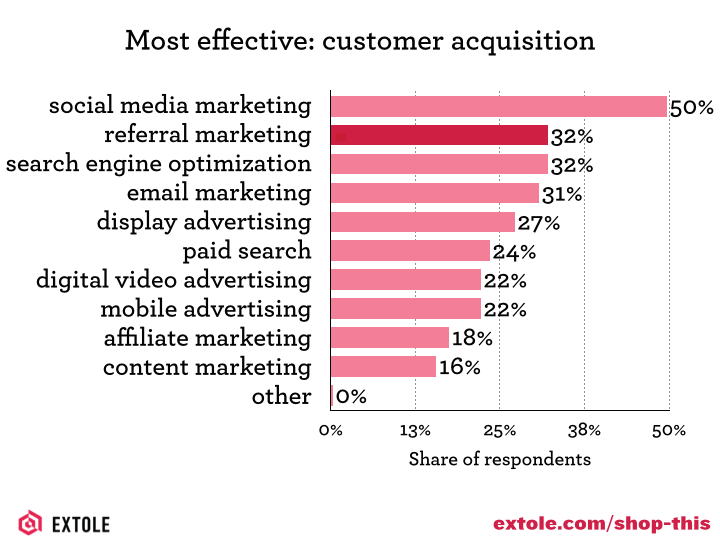 Effective tactics for customer acquisition
