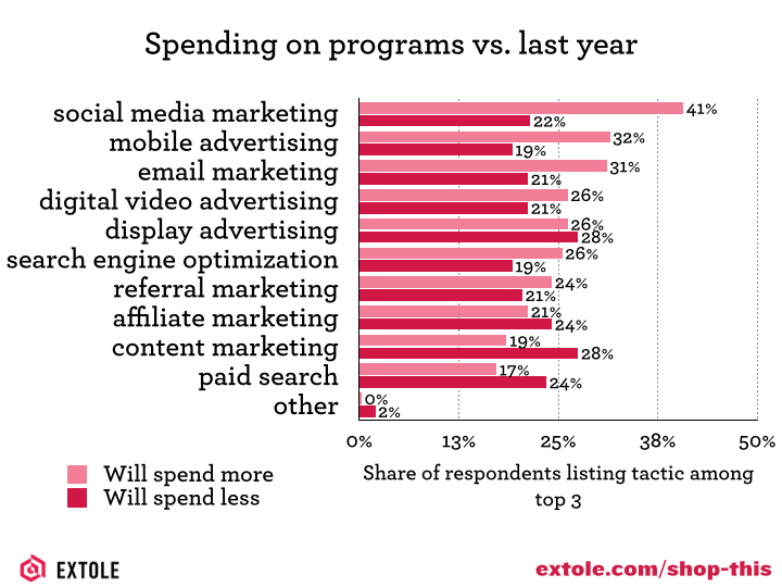 The digital tactics that are getting more money from retail marketers