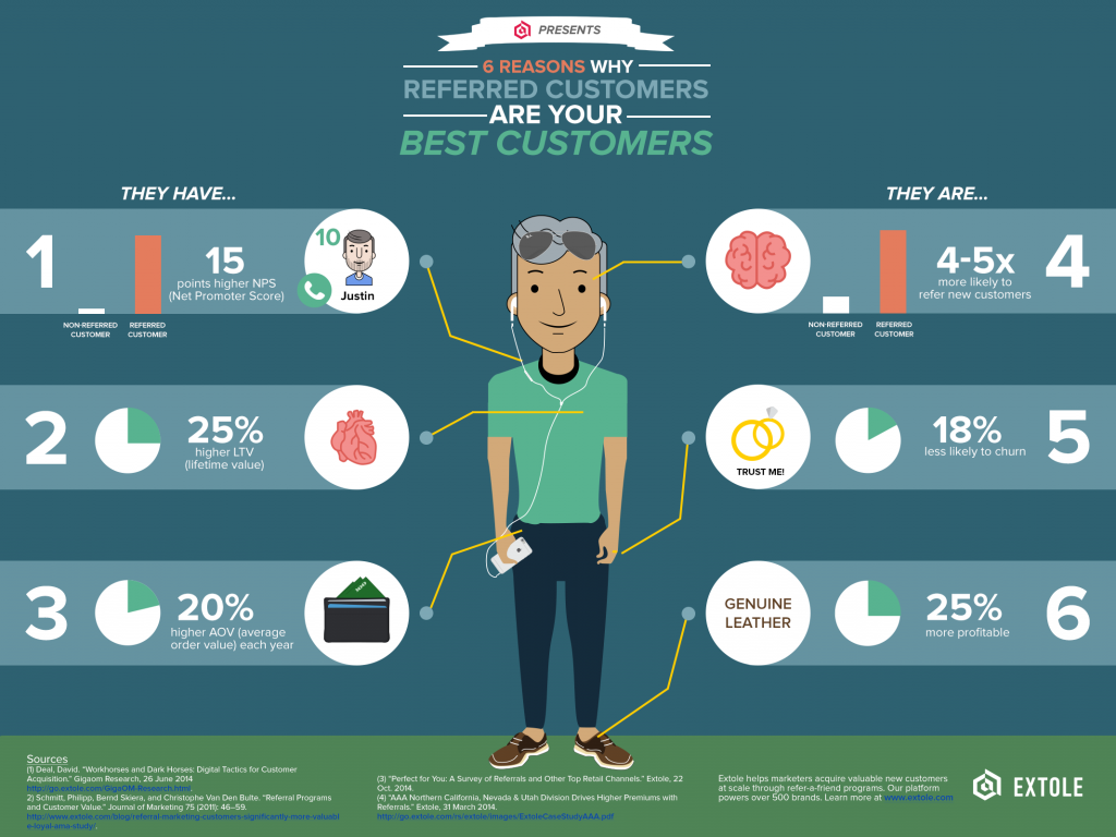 6 Reasons Why Referred Customers Are Your Best Customers