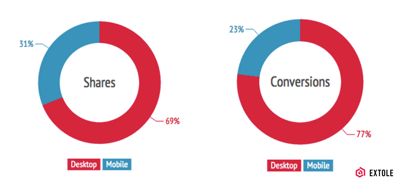 Shares and conversions, desktop vs mobile