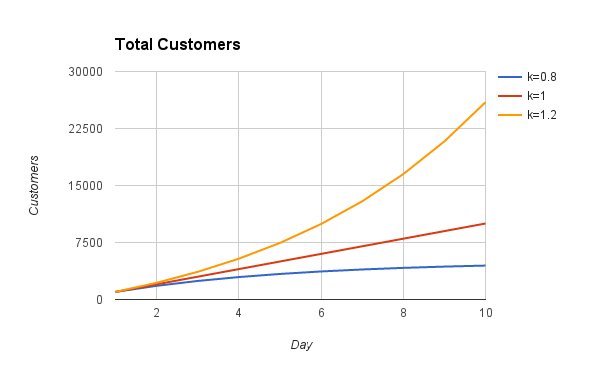 Total Customers-2