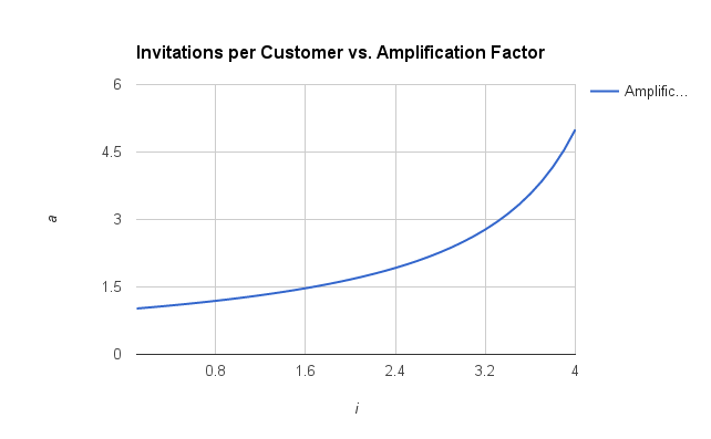 invitations vs Amplification