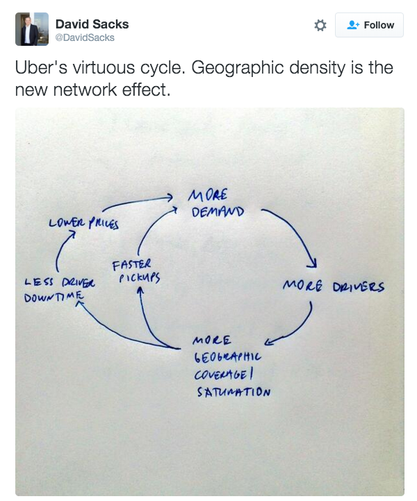 Uber's virtuous cycle