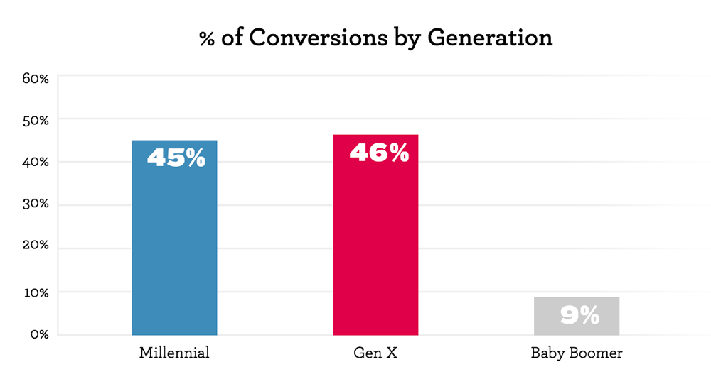 conversions-by-generation