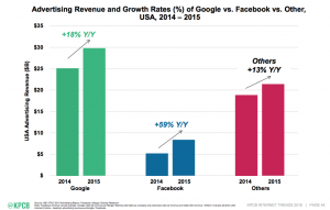 facebook-referrals-advertising-revenue