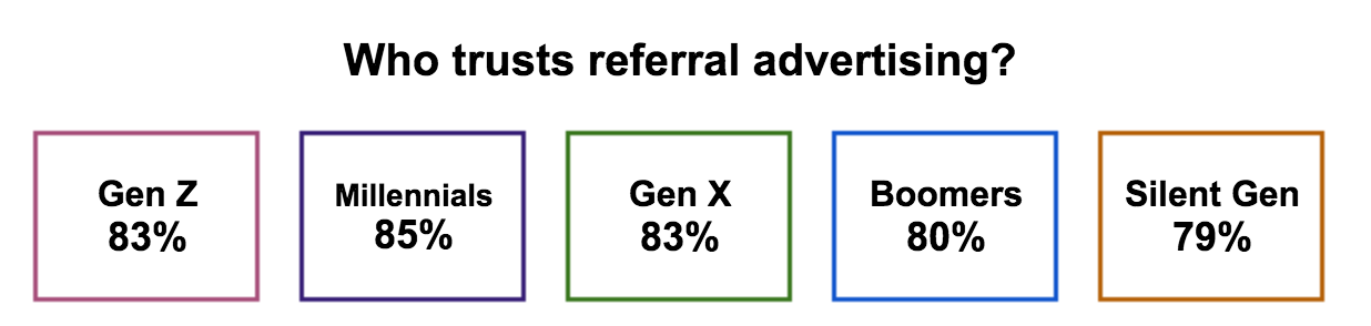 15 Referral Marketing Statistics_img1