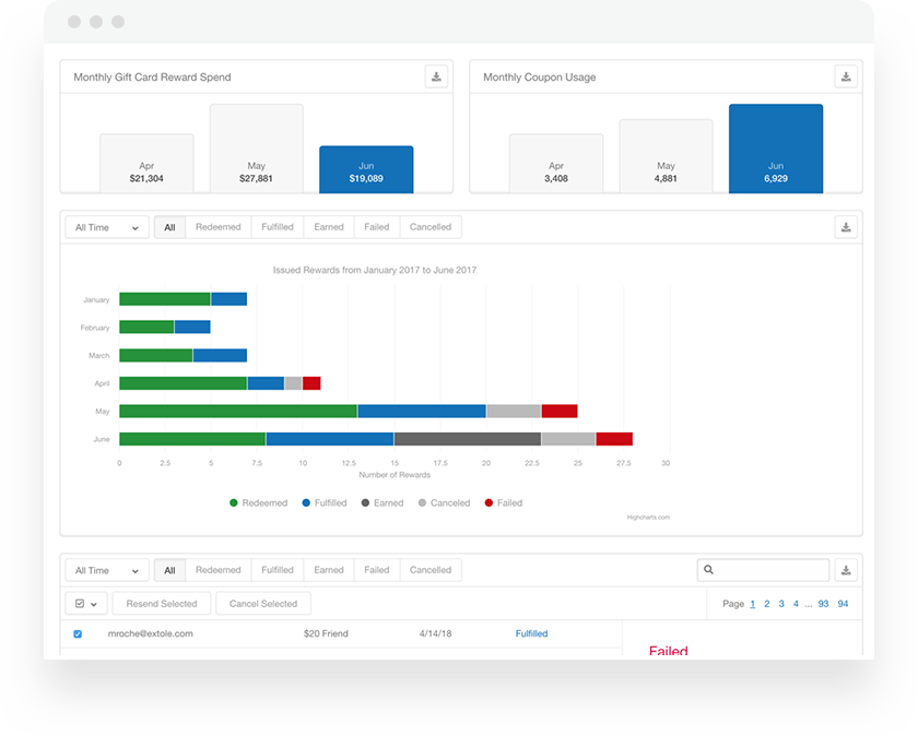 Extole Referral Program Data Reporting and Analytics